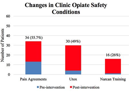 graphic showing improvement in opiate safety