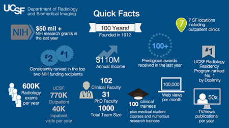 Radiology-quick-facts.jpg