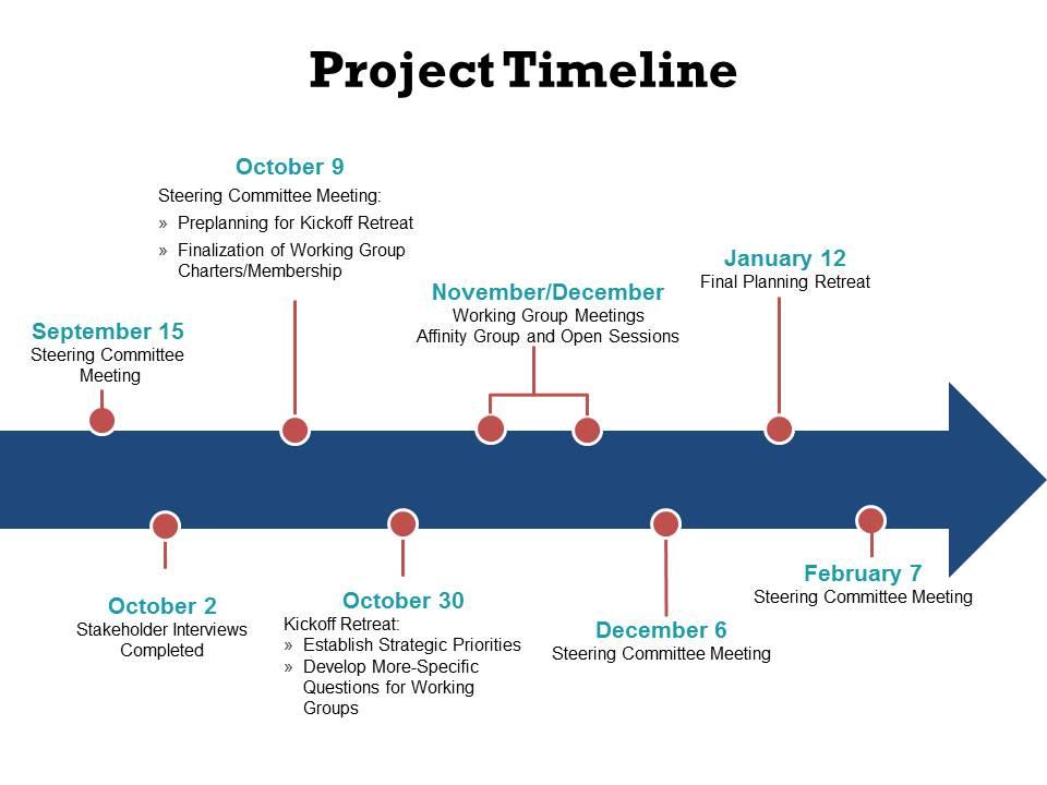 strategic plan timeline ucsf school of medicine